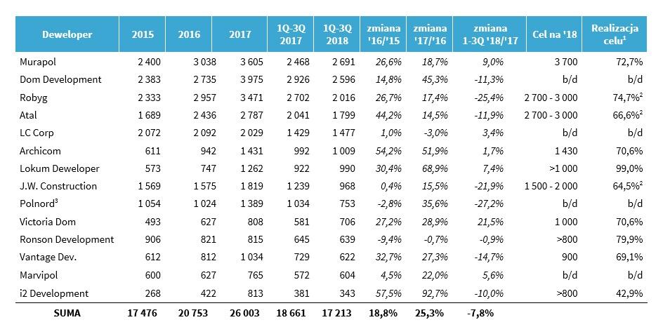 Dane sprzedażowe deweloperów
