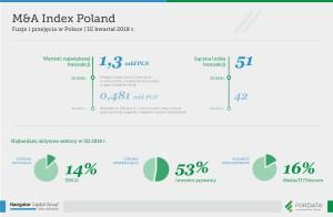 infografika_raport_3Q2018