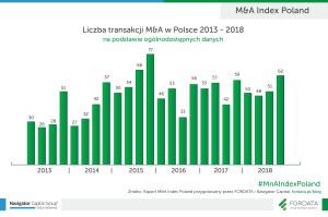 M&A_INDEX_Liczba transakcji M&A w Polsce_2013-2018-01