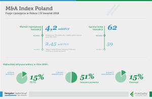M&A_INDEX_infografika_raport_4Q2018-PL