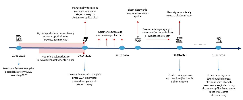 RA_wykres