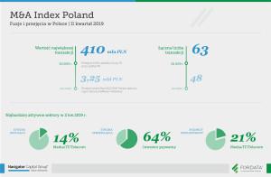 Fuzje-i-przejecia-w-Polsce-2-kwartal-2019
