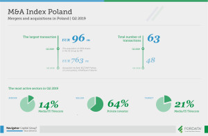 Mergers-and-acquisitions-in-Poland-Q2-2019