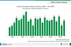 Liczba transakcji M_A w Polsce_2014-2019