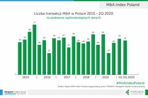Liczba-transakcji-MnA-w-Polsce-2015-2Q2020 (1)