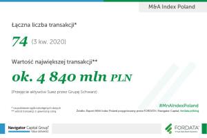 MnA-infografika-raport-3Q2020