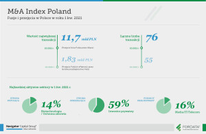 infografika_raport_rok_1Q2021_PL